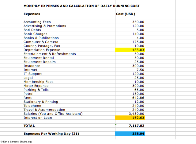 monthly expenses calculation for photography business